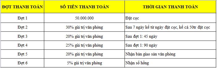 tien-do-thanh-toan-san-van-phong-c1-thanh-cong
