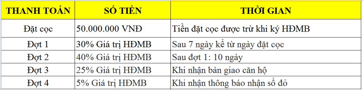 Tiến độ thanh toán chung cư UDIC 122 Vĩnh Tuy
