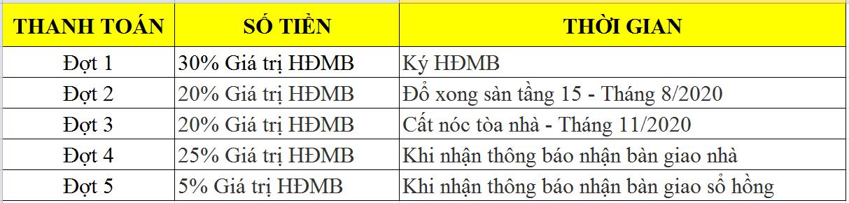 Tiến độ thanh toán nhà ở xã hội IEC Tứ Hiệp Thanh Trì