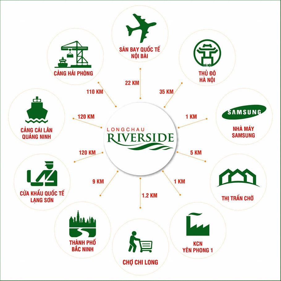 liên-kết-vùng-long-châu-riverside