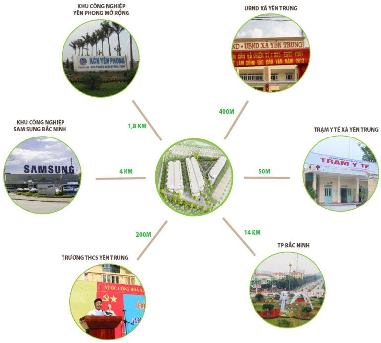 liên-kết-vùng-dự-án-yên-trung-residence